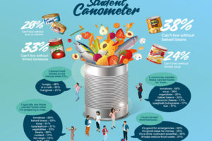 Canned food favoured amongst students