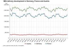 Germany's dairy market report